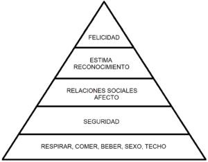 foto piramide de maslow
